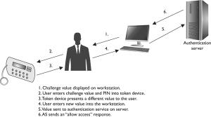 Asynchronous Token Device
