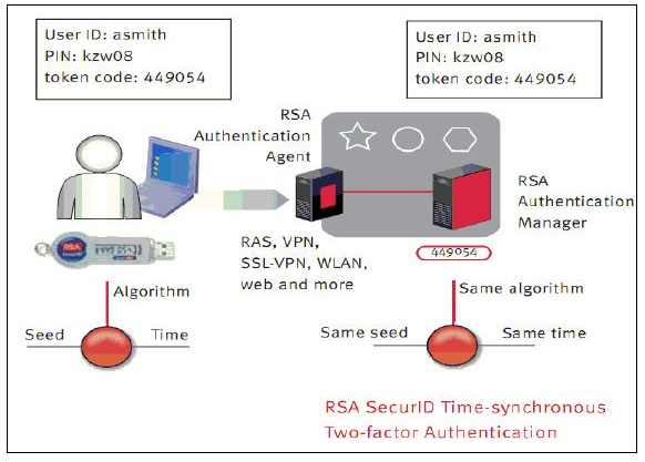 an rsa type otp generator Rsa securid, formerly referred to as securid, is a mechanism developed by security dynamics (later rsa security and now rsa, the security division of emc) for performing two-factor authentication for a user to a network resource.