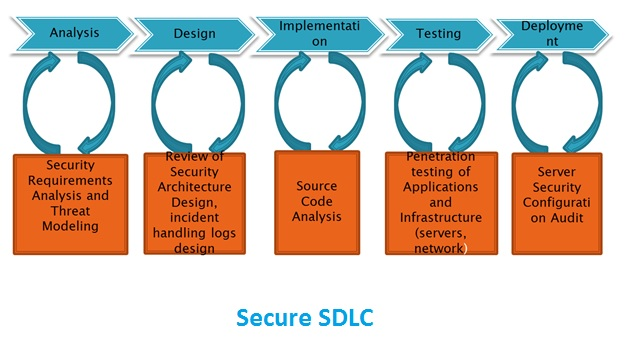 secure sdlc Getting started with a secure sdlc do and don'ts of implementing a secure software development lifecycle by elttam security tips from real.